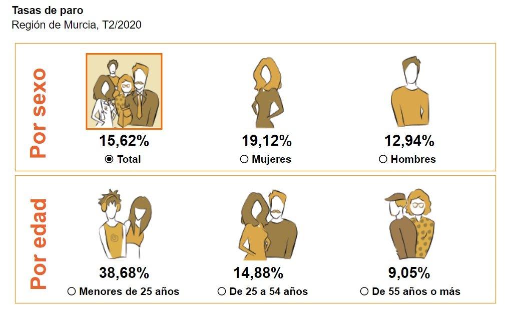 La Región de Murcia pierde 14.700 trabajadores en el segundo trimestre de 2020 2 FRECOM