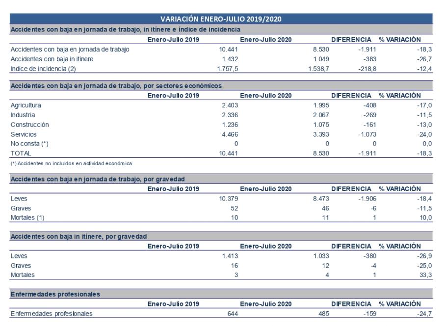 La siniestralidad laboral en la construcción de la Región de Murcia cae un 13% 2 FRECOM