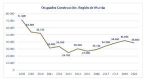 La crisis sanitaria y la ausencia de inversión empieza a afectar al empleo en la construcción 1 FRECOM