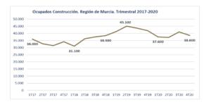 La crisis sanitaria y la ausencia de inversión empieza a afectar al empleo en la construcción 2 FRECOM