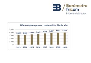 La construcción en la Región de Murcia cierra el 2020 con 4.000 empresas en el sector 1 FRECOM