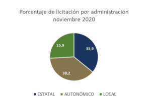 La inversión en obra pública en la Región de Murcia arrastra una caída del 75% respecto al 2019 1 FRECOM