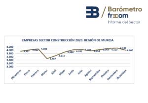 La construcción en la Región de Murcia cierra el 2020 con 4.000 empresas en el sector 2 FRECOM