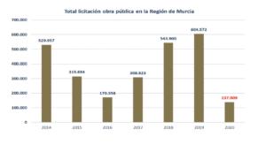 La inversión en obra pública en la Región de Murcia arrastra una caída del 75% respecto al 2019 2 FRECOM