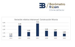 La construcción en la Región de Murcia cierra el 2020 con 4.000 empresas en el sector 3 FRECOM