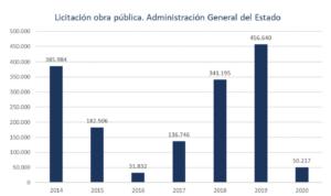 La inversión en obra pública en la Región de Murcia arrastra una caída del 75% respecto al 2019 3 FRECOM
