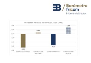 La construcción en la Región de Murcia cierra el 2020 con 4.000 empresas en el sector 4 FRECOM