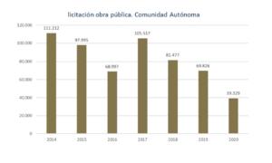 La inversión en obra pública en la Región de Murcia arrastra una caída del 75% respecto al 2019 4 FRECOM