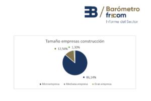 La construcción en la Región de Murcia cierra el 2020 con 4.000 empresas en el sector 5 FRECOM
