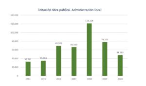 La inversión en obra pública en la Región de Murcia arrastra una caída del 75% respecto al 2019 5 FRECOM