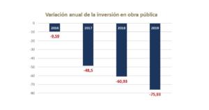 La inversión en obra pública en la Región de Murcia arrastra una caída del 75% respecto al 2019 6 FRECOM