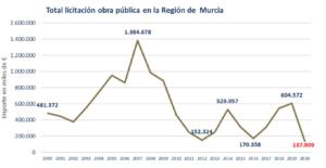 La inversión en obra pública en la Región de Murcia arrastra una caída del 75% respecto al 2019 7 FRECOM