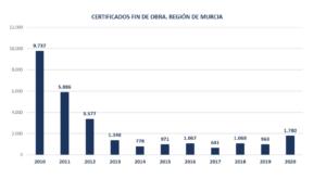 La producción de viviendas en la Región de Murcia desciende un 15% en el 2020 3 FRECOM
