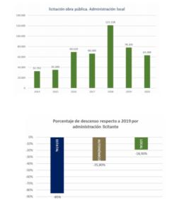 """FRECOM: """"Si no se recuperan los niveles de inversión anteriores al 2020, este año podrían destruirse 5.000 empleos en la Construcción"""" 1 FRECOM"""