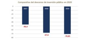 """FRECOM: """"Si no se recuperan los niveles de inversión anteriores al 2020, este año podrían destruirse 5.000 empleos en la Construcción"""" 2 FRECOM"""