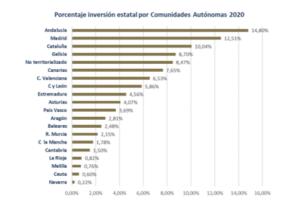 """FRECOM: """"Si no se recuperan los niveles de inversión anteriores al 2020, este año podrían destruirse 5.000 empleos en la Construcción"""" 3 FRECOM"""
