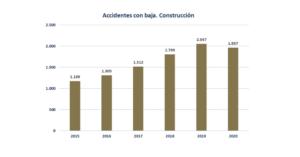 La Construcción en la Región de Murcia reduce la siniestralidad laboral un 4,40% en 2020 1 FRECOM