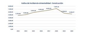 La Construcción en la Región de Murcia reduce la siniestralidad laboral un 4,40% en 2020 3 FRECOM