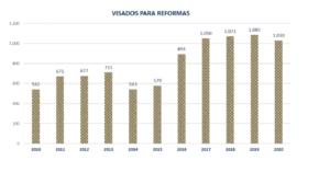 La producción de viviendas en la Región de Murcia desciende un 15% en el 2020 2 FRECOM