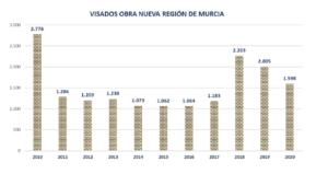 La producción de viviendas en la Región de Murcia desciende un 15% en el 2020 1 FRECOM