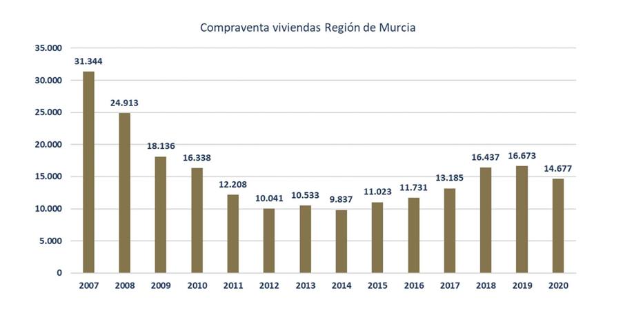 La compraventa de viviendas en la Región de Murcia desciende un 12% como consecuencia de la pandemia 1 FRECOM