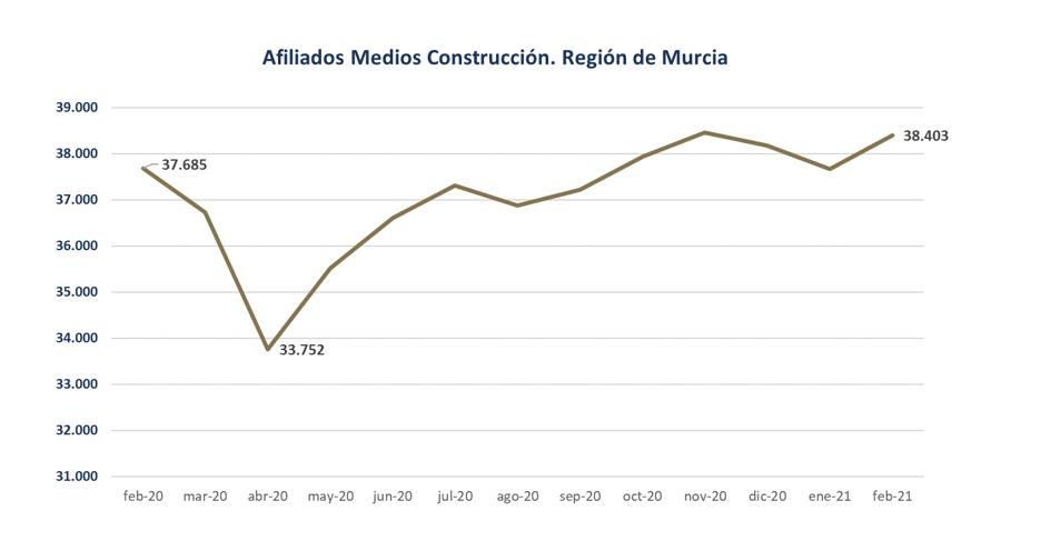 La construcción cierra febrero con 38.403 afiliados a la Seguridad Social, casi un 2% más que en 2020 2 FRECOM