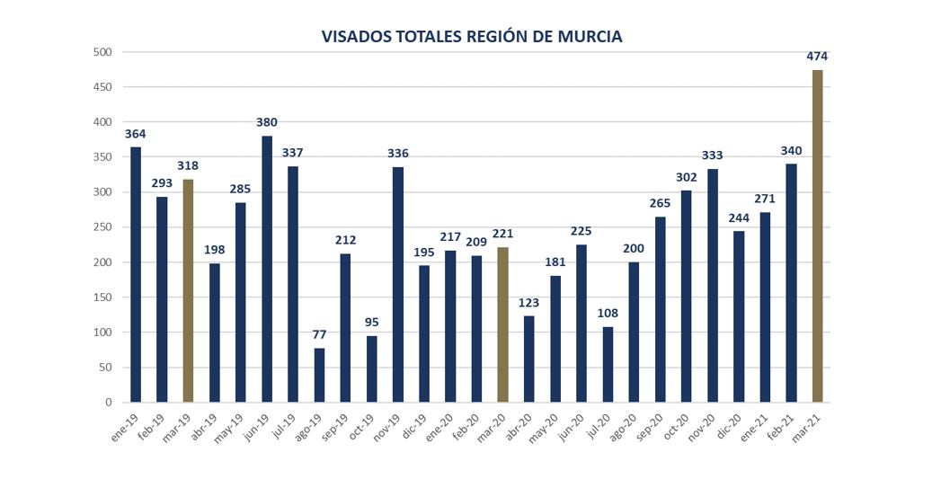 El incremento del 67% de los visados para obra marca un inicio de 2021 muy positivo para la construcción en la Región de Murcia 2 FRECOM