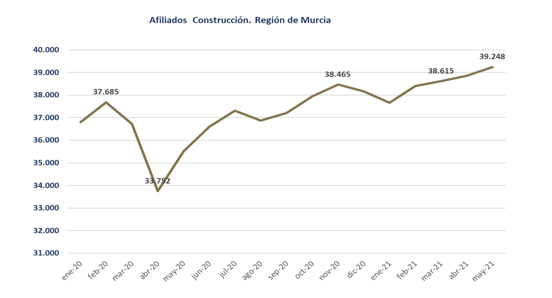 La construcción genera un total de 3.735 empleos en la Región de Murcia en el último año 2 FRECOM
