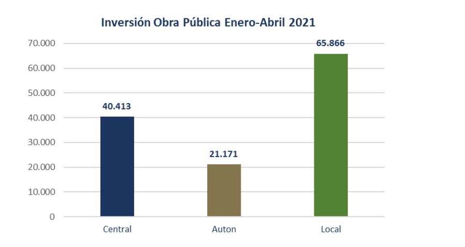 Buen ritmo de la licitación de obra pública en los cuatro primeros meses de 2021, que alcanza los 127,5 millones de euros 16 FRECOM