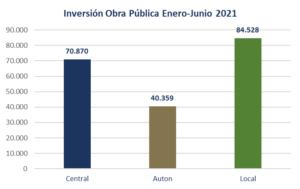 La licitación de obra pública en la Región de Murcia alcanza los 195,7 millones de euros de inversión a mitad de año 3 FRECOM