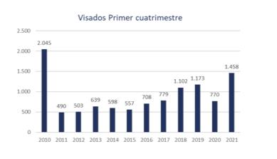 Desde 2010 la Región de Murcia no experimentaba datos tan positivos en cuanto a producción de viviendas 2 FRECOM