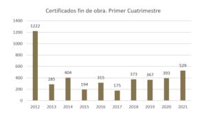 Desde 2010, la Región de Murcia no experimentaba datos tan positivos en cuanto a producción de viviendas 6 FRECOM