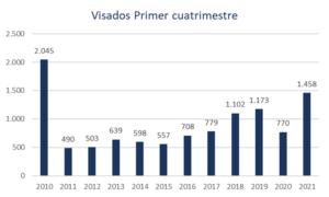 Desde 2010, la Región de Murcia no experimentaba datos tan positivos en cuanto a producción de viviendas 3 FRECOM