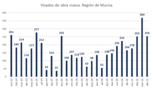 Desde 2010, la Región de Murcia no experimentaba datos tan positivos en cuanto a producción de viviendas 4 FRECOM