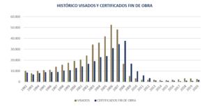 Desde 2010, la Región de Murcia no experimentaba datos tan positivos en cuanto a producción de viviendas 7 FRECOM