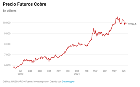 La subida de precios en las materias primas y los materiales amenazan gravemente el futuro del sector de la construcción 3 FRECOM