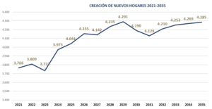 Desde 2010, la Región de Murcia no experimentaba datos tan positivos en cuanto a producción de viviendas 8 FRECOM