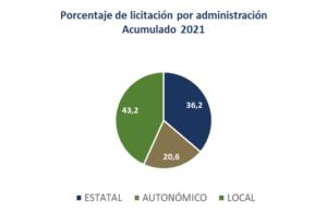 La licitación de obra pública en la Región de Murcia alcanza los 195,7 millones de euros de inversión a mitad de año 4 FRECOM