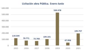 La licitación de obra pública en la Región de Murcia alcanza los 195,7 millones de euros de inversión a mitad de año 5 FRECOM