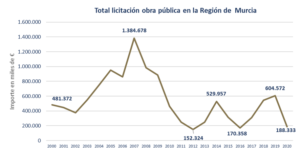 La licitación de obra pública en la Región de Murcia alcanza los 195,7 millones de euros de inversión a mitad de año 6 FRECOM