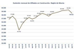 Descenso en el número de afiliados a la construcción en el mes de agosto 3 FRECOM