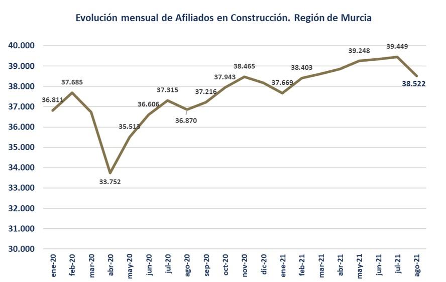 Descenso en el número de afiliados a la construcción en el mes de agosto 2 FRECOM