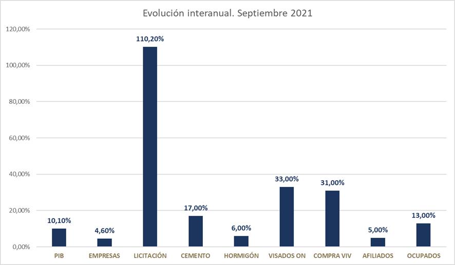 El sector de la construcción evoluciona positivamente los primeros nueve meses de 2021 2 FRECOM