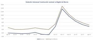 Descenso en el número de afiliados a la construcción en el mes de agosto 4 FRECOM